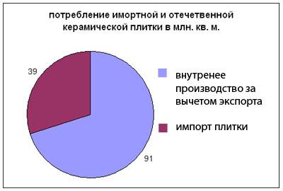 потребление импортной и отечественной плитки